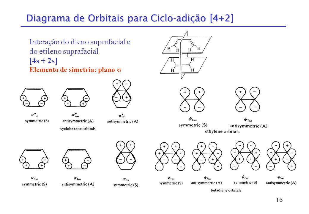 Diagrama de Orbitais para Ciclo-adição [4+2]